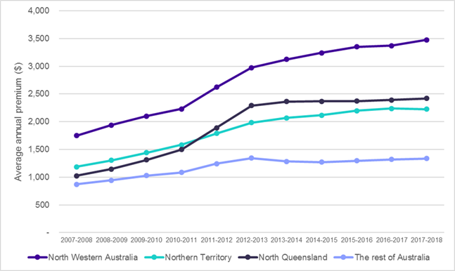 Average premiums paid for combined home and contents insurance products, 2007-08 to 2017-18, real $ 2017-18