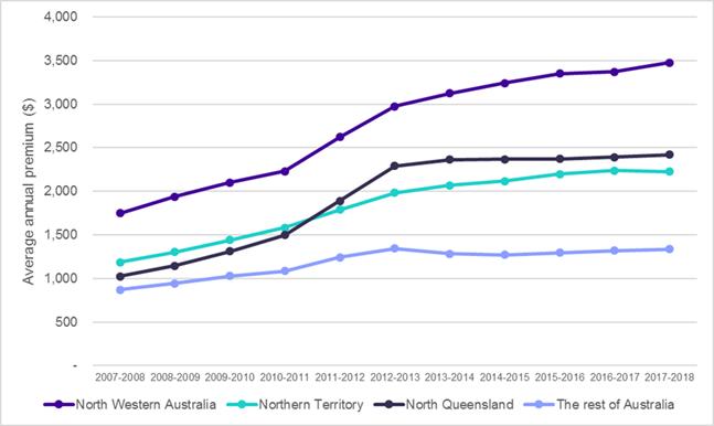 Northern Australian insurance needs immediate action | ACCC