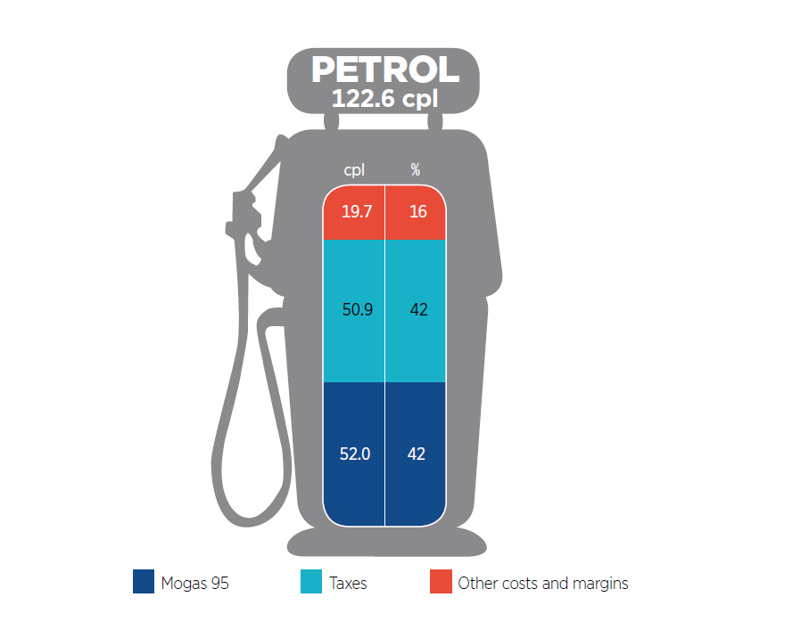 The figure shows the components of Australian petrol prices in the five largest cities in 2016-17.