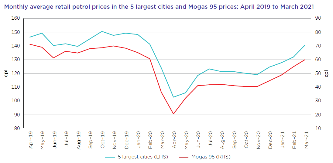 Graph of monthly average retail prices from April 2019 to March 2021