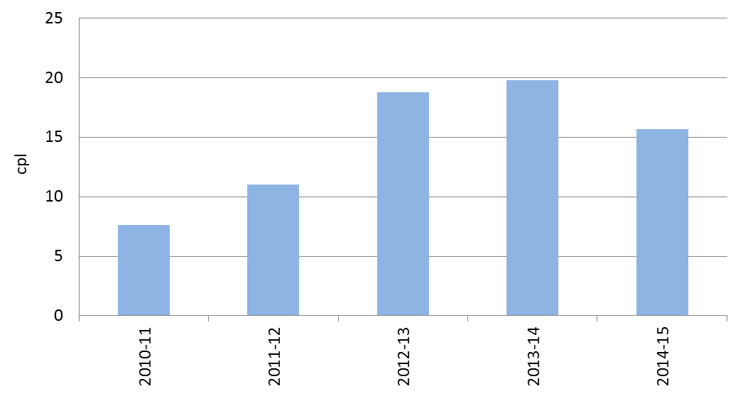 Annual average difference between retail petrol prices in Darwin and the five largest cities – 2010-11 to 2014-15