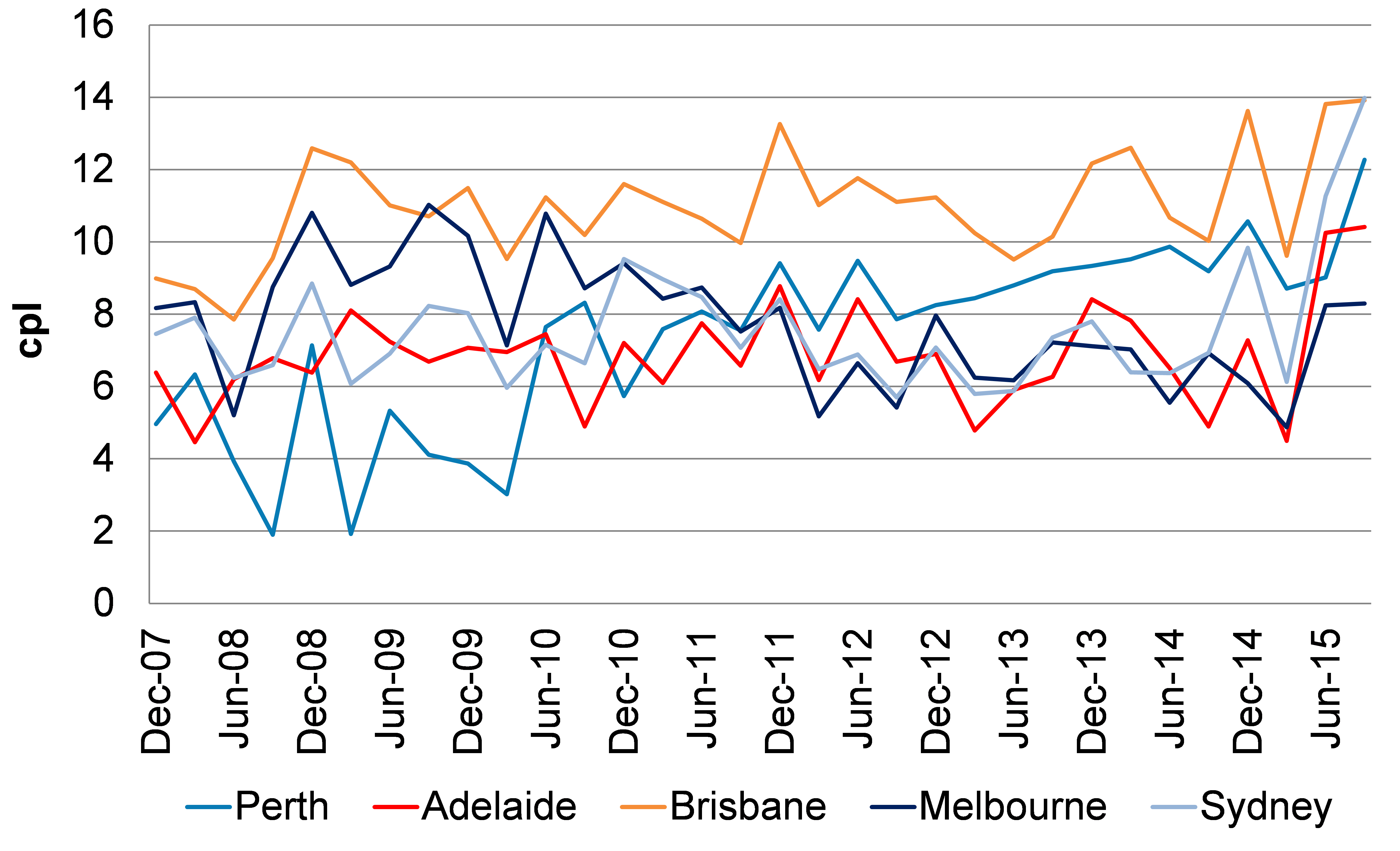 Line chart comparing Quarterly GIRDS of the 5 largest cities from December Quarter 2007 until September Quarter 2015