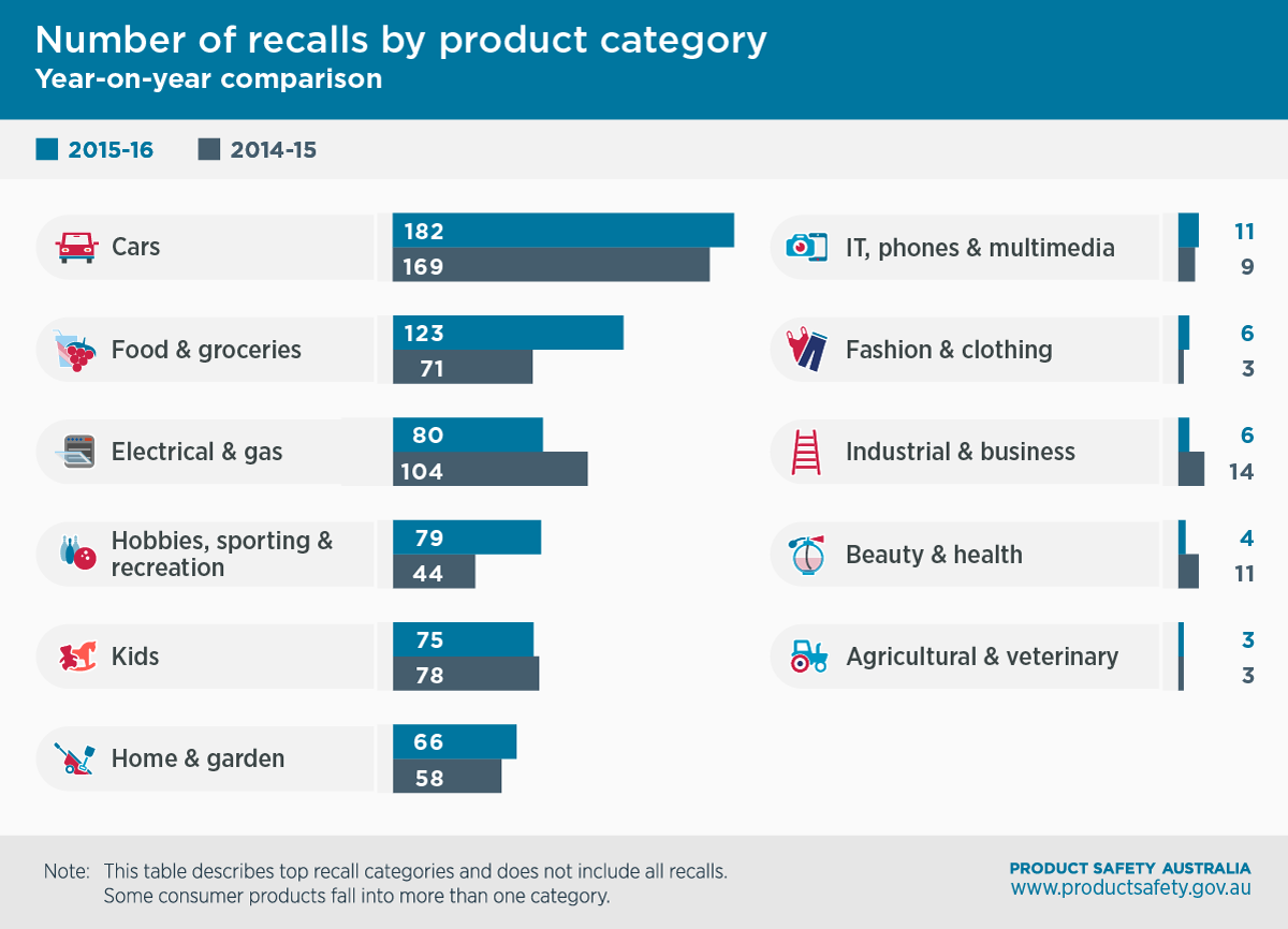 Number of recalls by product category year-on-year comparison. 2015-2016: Cars 182, Food and groceries 123, Electrical & gas 89, Hobbies sporting & recreation 79, Kids, 75, Home & garden 66, IT, phones & multimedia 11, Fashion & clothing 6, Industrial & business 6, Beauty & health 4, Agricultural & veterinary 3. 2014-2015: Cars 169, Food and groceries 71, Electrical & gas 104, Hobbies sporting & recreation 44, Kids, 78, Home & garden 58, IT, phones & multimedia 9, Fashion & clothing 3, Industrial & business 14, Beauty & health 11, Agricultural & veterinary 3. Note: this table describes top recall categories and does not include all recalls. Some consumer products fall into more than one category.