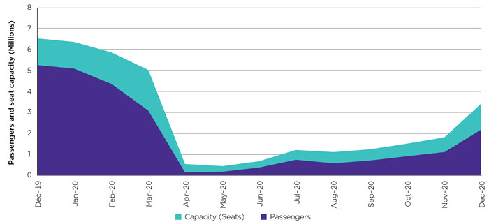 Graph showing the recovery of Australia's domestic aviation industry between April and December 2020