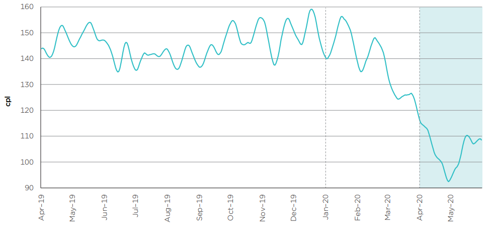 Image of chart from page 1 of the March quarter 2020 petrol monitoring report