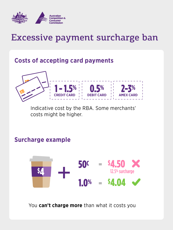 Payments page 4 digital finance analytics dfa blog the ban restricts the amount a business can charge customers for using an eftpos debit and prepaid mastercard credit debit and prepaid visa credit colourmoves