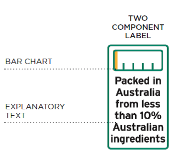 The bar chart indicates what percentage of the product is Australian made, and the explanatory text spells this out in simple terms.