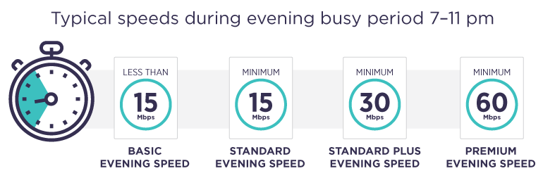 Infographic displaying speeds during busy evening periods. The basic evening speed is less than 15Mbps, the standard evening speed is min 15Mbps, the standard plus evening speed is min 30Mbps, and the premium evening speed is min 60Mbps.