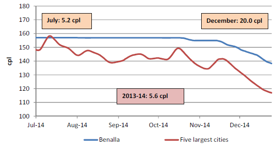 The retail price for regular unleaded petrol in Benalla compared with the five largest cities was on average 5.6 cents per litre higher for 2013-14, 5.2 cents per litre higher in July 2014, and 20.0 cents per litre higher in December 2014.