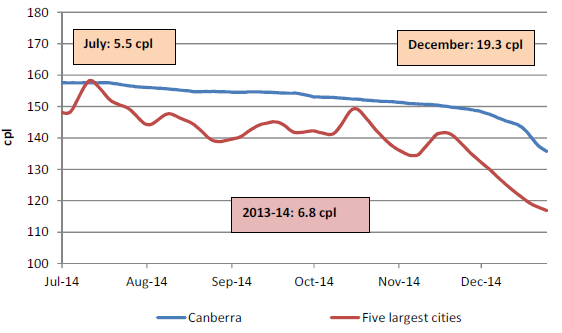 The retail price for regular unleaded petrol in Canberra compared with the five largest cities was on average 6.8 cents per litre higher for 2013-14, 5.5 cents per litre higher in July 2014, and 19.3 cents per litre higher in December 2014.
