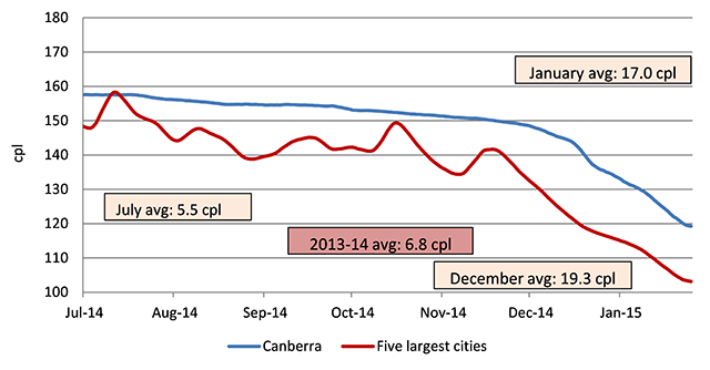 Seven-day rolling average retail petrol prices in Canberra compared with the average price across the five largest cities.