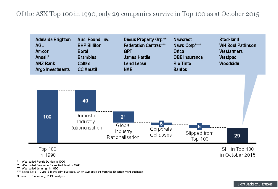 Chart showing, of the ASX top 100 in 1990 only 29 companies survive in the top 100 as at October 2015