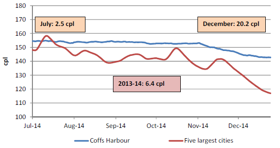 The retail price for regular unleaded petrol in Coffs Harbour compared with the five largest cities was on average 6.4 cents per litre higher for 2013-14, 2.5 cents per litre higher in July 2014, and 20.2 cents per litre higher in December 2014.