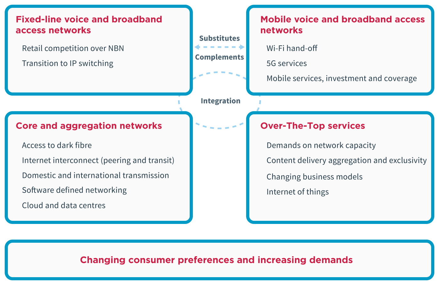 Diagram showing relationships between segments of the communications sector