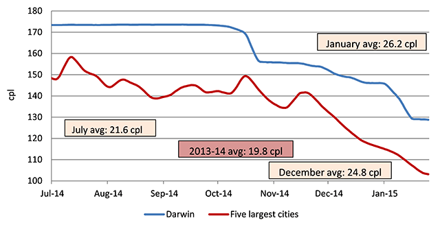 Seven-day rolling average retail petrol prices in Darwin compared with the average price across the five largest cities.