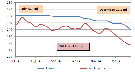 The retail price for regular unleaded petrol in Devonport compared with the five largest cities was on average 11.4 cents per litre higher for 2013-14, 9.1 cents per litre higher in July 2014, and 22.1 cents per litre higher in December 2014.
