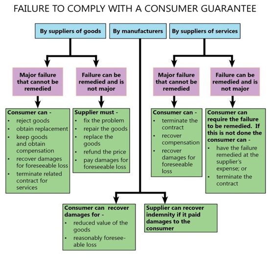 Flow chart showing what happens when a product or service does not comply with a consumer guarantee