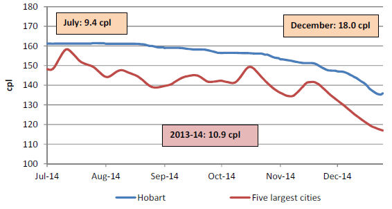 The retail price for regular unleaded petrol in Hobart compared with the five largest cities was on average 10.9 cents per litre higher for 2013-14, 9.4 cents per litre higher in July 2014, and 18.0 cents per litre higher in December 2014.