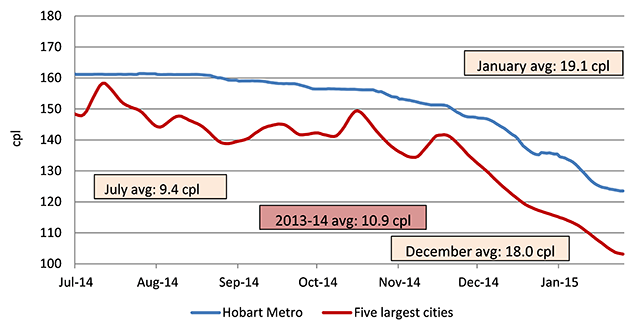 Seven-day rolling average retail petrol prices in Hobart compared with the average price across the five largest cities.