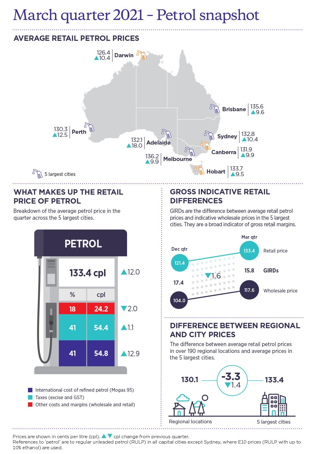 Collection of charts showing average retail petrol prices in Australian capital cities, a breakdown of the average petrol price across the 5 largest cities, gross indicative retail differences, and the difference between regional and city prices