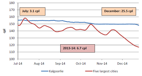 The retail price for regular unleaded petrol in Kalgoorlie compared with the five largest cities was on average 6.7 cents per litre higher for 2013-14, 3.1 cents per litre higher in July 2014, and 25.5 cents per litre higher in December 2014.
