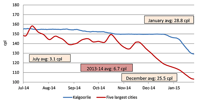 Seven-day rolling average retail petrol prices in Kalgoorlie compared with the average price across the five largest cities.