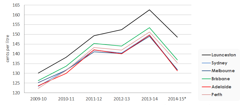 Line graph of retail petrol prices in Launceston and the five largest cities