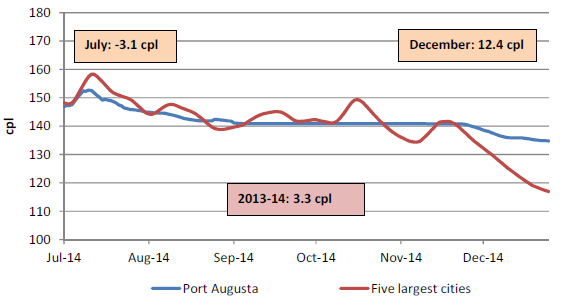 The retail price for regular unleaded petrol in Port Augusta compared with the five largest cities was on average 3.3 cents per litre higher for 2013-14, 3.1 cents per litre lower in July 2014, and 12.4 cents per litre higher in December 2014.