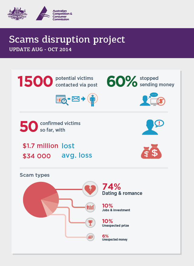 Scam disruption project - August to October 2014 update