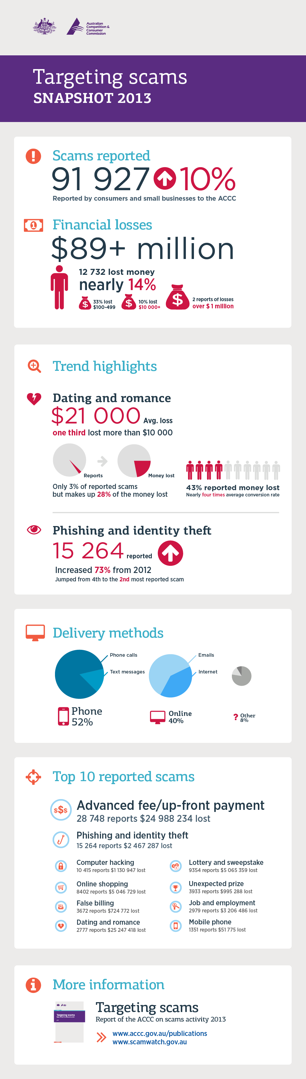 Scam activities snapshot 2013 inforgraphics