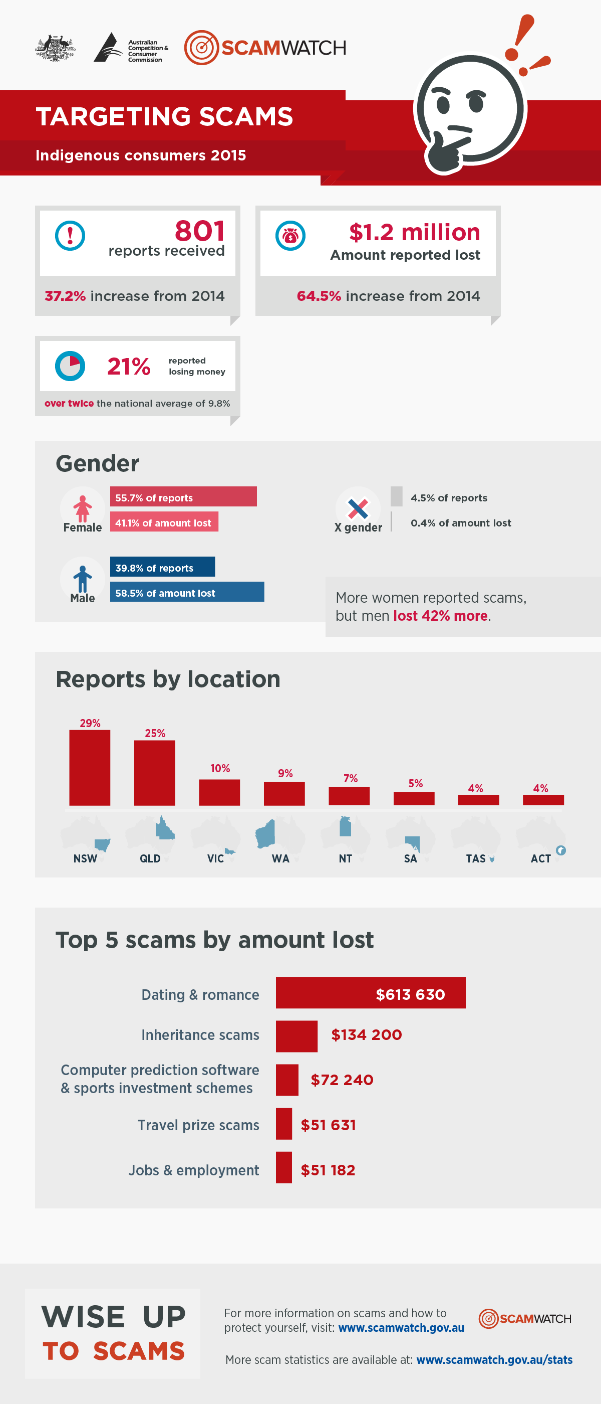 Scams infographic 2015 - Indigenous consumers