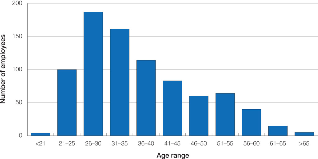 Part 4 human resources accc and aer annual report 2010 11 graph of age profile by 5 year groupings malvernweather Image collections