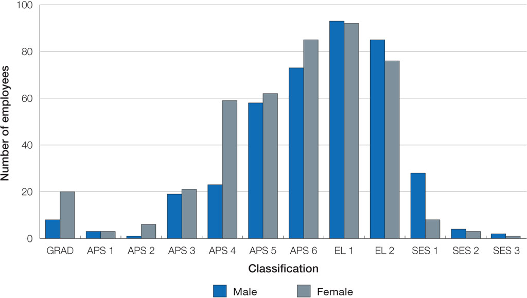 Part 4 human resources accc and aer annual report 2010 11 graph of gender profile by aps level groupings malvernweather Image collections