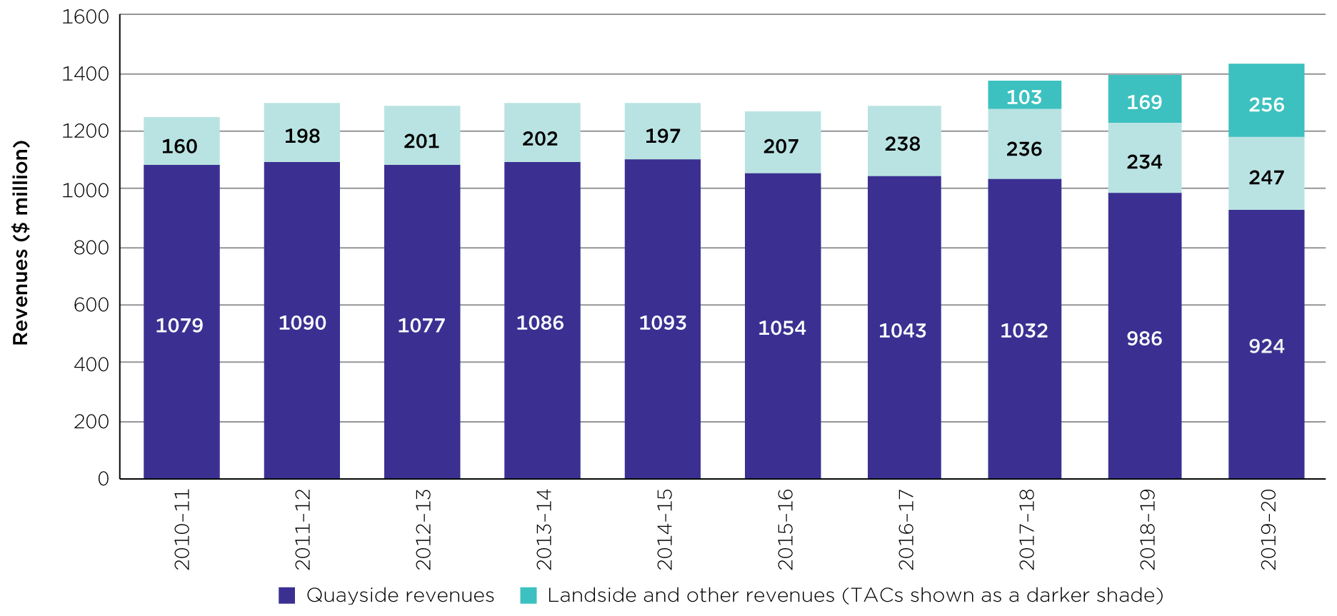 Bar chart showing quayside revenues, and landside and other revenues. The image is Figure 4.2 from page 30 of the Container stevedoring monitoring report 2019-20