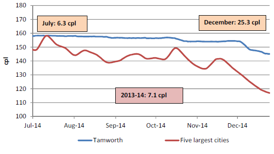 The retail price for regular unleaded petrol in Tamworth compared with the five largest cities was on average 7.1 cents per litre higher for 2013-14, 6.3 cents per litre higher in July 2014, and 25.3 cents per litre higher in December 2014.