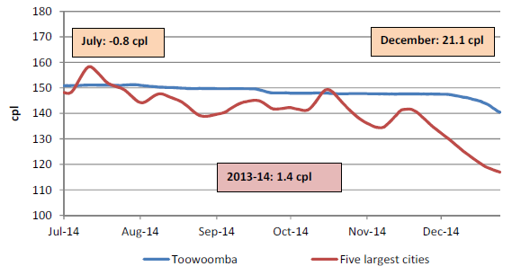 The retail price for regular unleaded petrol in Toowoomba compared with the five largest cities was on average 1.4 cents per litre higher for 2013-14, 0.8 cents per litre lower in July 2014, and 21.1 cents per litre higher in December 2014.