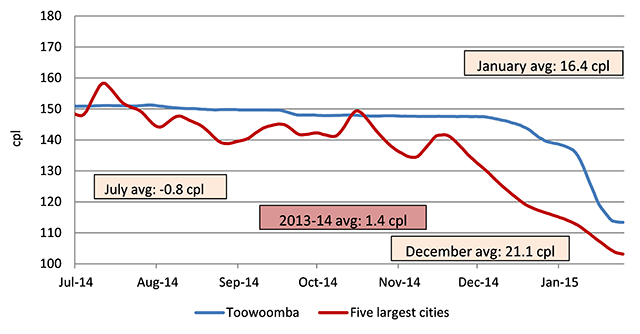 Seven-day rolling average retail petrol prices in Toowoomba compared with the average price across the five largest cities.