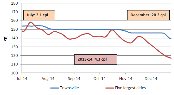 The retail price for regular unleaded petrol in Townsville compared with the five largest cities was on average 4.3 cents per litre higher for 2013-14, 2.1 cents per litre higher in July 2014, and 20.2 cents per litre higher in December 2014.