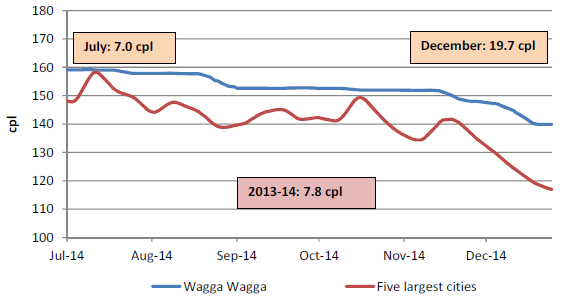 The retail price for regular unleaded petrol in Wagga Wagga compared with the five largest cities was on average 7.8 cents per litre higher for 2013-14, 7.0 cents per litre higher in July 2014, and 19.7 cents per litre higher in December 2014.